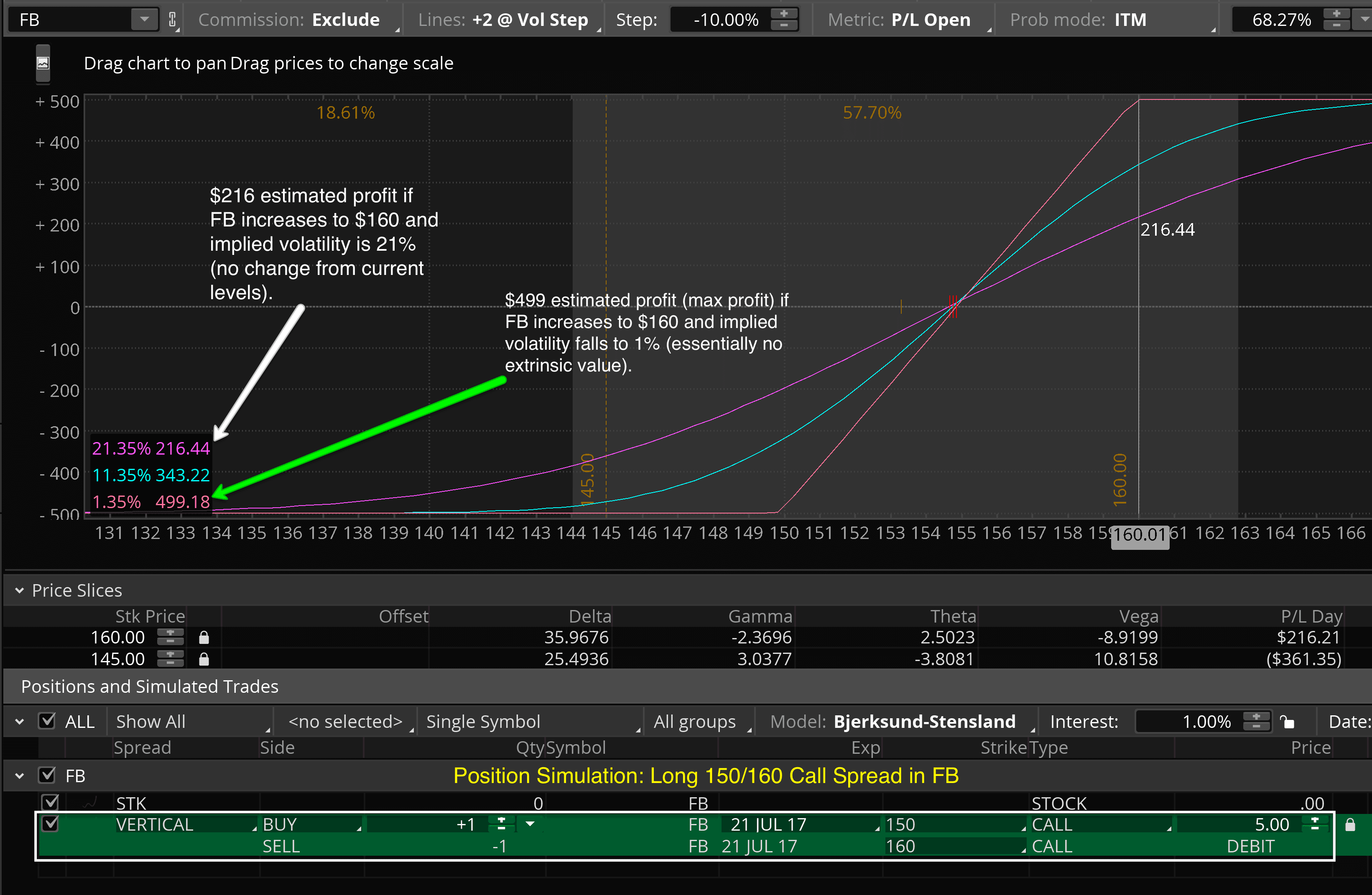 Vertical Spread Performance & Implied Volatility